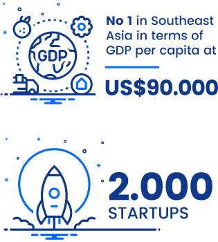 ● No 1 in Southeast Asia in terms of GDP per capita